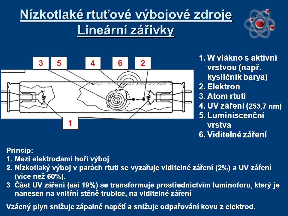 Nízkotlaké rtuťové výbojové zdroje Lineární zářivky 1.W vlákno s aktivní vrstvou (např. kysličník barya) 2.Elektron 3.Atom rtuti 4.UV záření ( 253,7 n