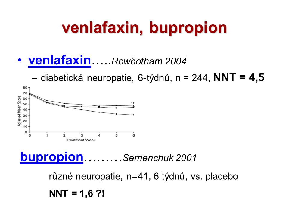 venlafaxin, bupropion venlafaxin….. Rowbotham 2004 –diabetická neuropatie, 6-týdnů, n = 244, NNT = 4,5 bupropion……… Semenchuk 2001 různé neuropatie, n