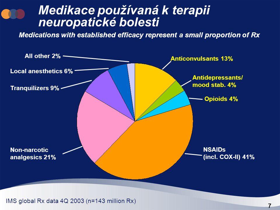 7 Medikace používaná k terapii neuropatické bolesti Anticonvulsants 13% Antidepressants/ mood stab. 4% Opioids 4% NSAIDs (incl. COX-II) 41% Non-narcot