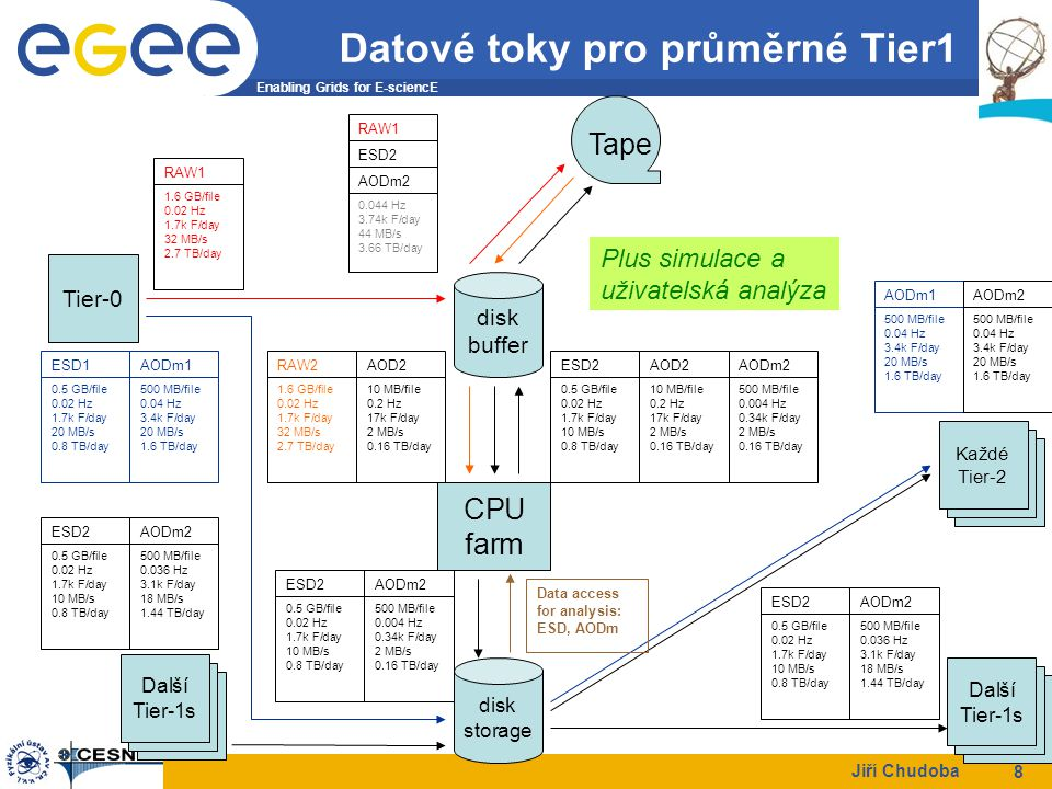 Enabling Grids for E-sciencE Jiří Chudoba 9 Datové toky do Tier2 Nominální datový tok mezi Tier1 centrem a přiřazenými Tier2 centry.
