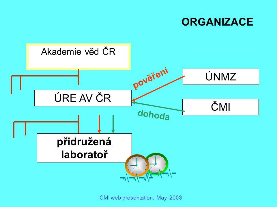 CMI web presentation, May 2003 Akademie věd ČR ÚRE AV ČR přidružená laboratoř ČMI ÚNMZ pověření dohoda ORGANIZACE