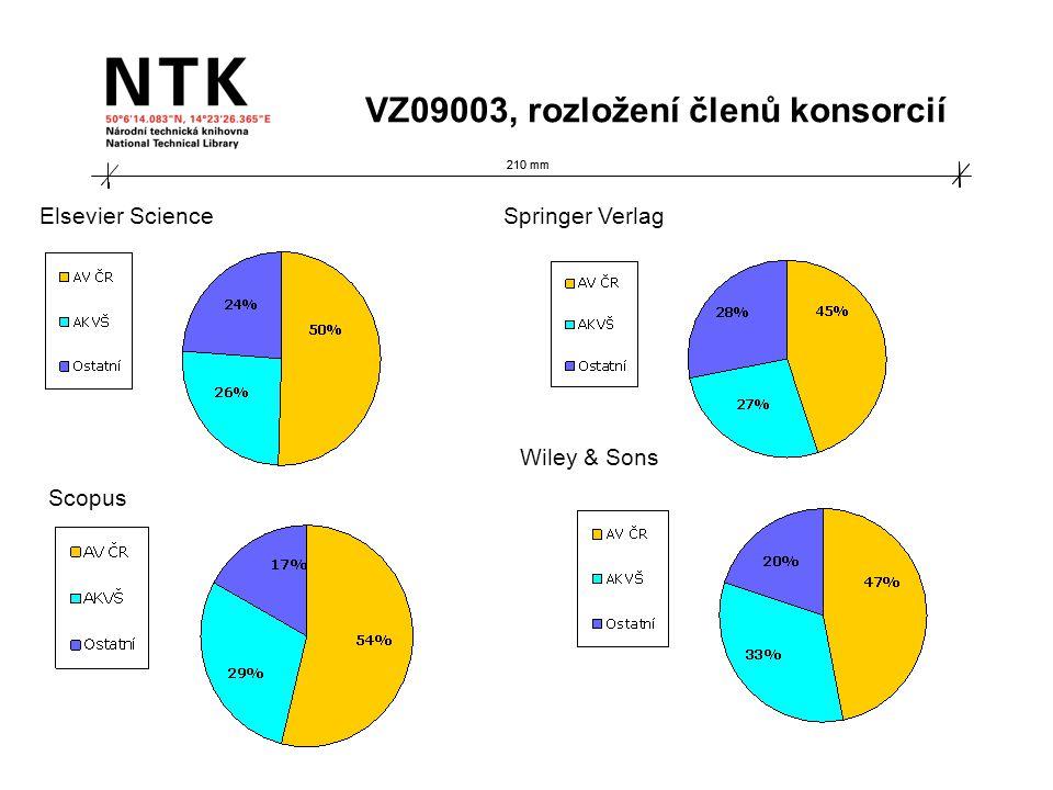 210 mm Elsevier Science VZ09003, rozložení členů konsorcií Springer Verlag Scopus Wiley & Sons