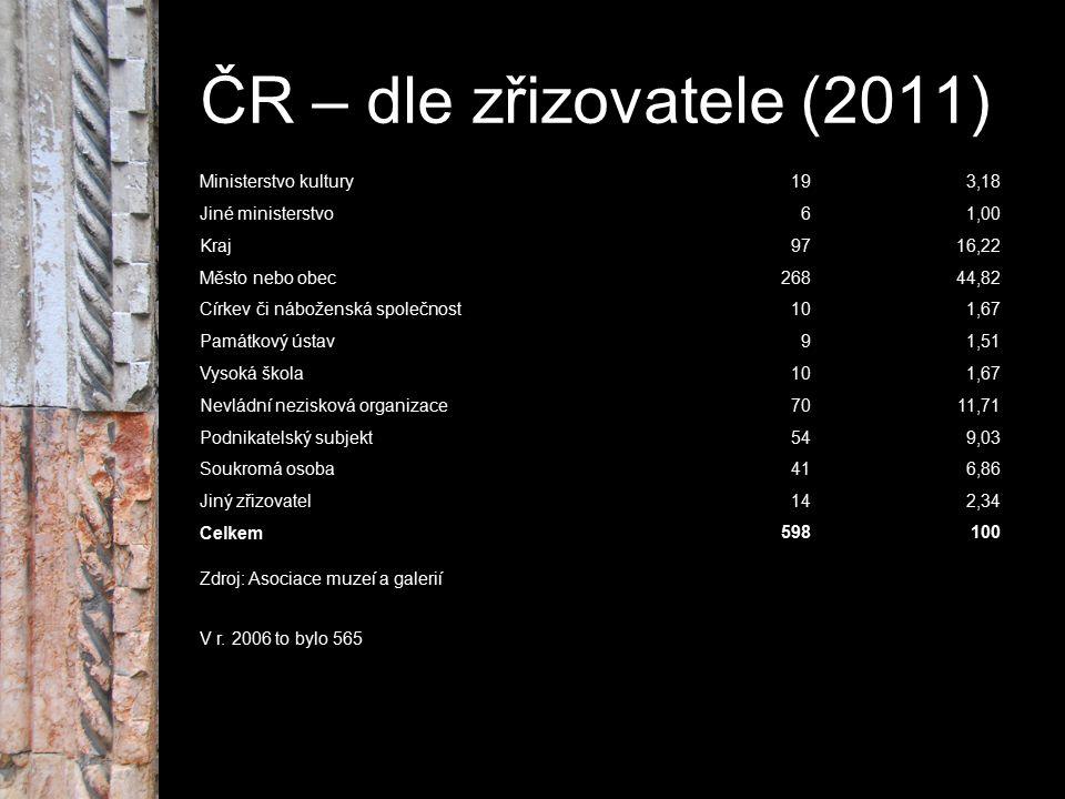 ČR – dle zřizovatele (2011) Ministerstvo kultury193,18 Jiné ministerstvo61,00 Kraj9716,22 Město nebo obec26844,82 Církev či náboženská společnost101,6