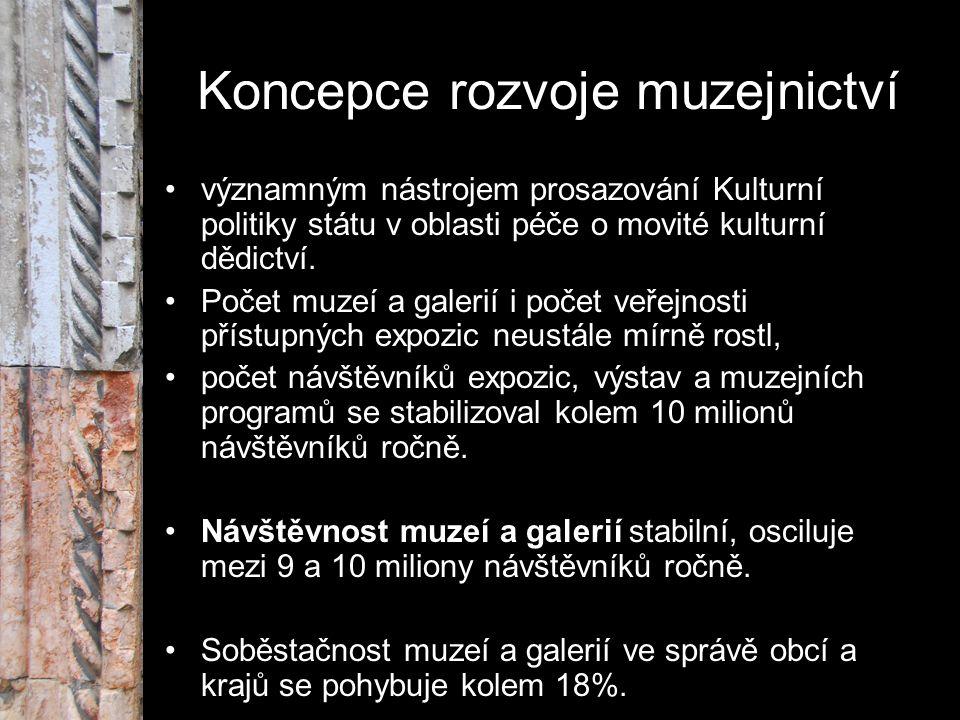 Koncepce rozvoje muzejnictví významným nástrojem prosazování Kulturní politiky státu v oblasti péče o movité kulturní dědictví. Počet muzeí a galerií