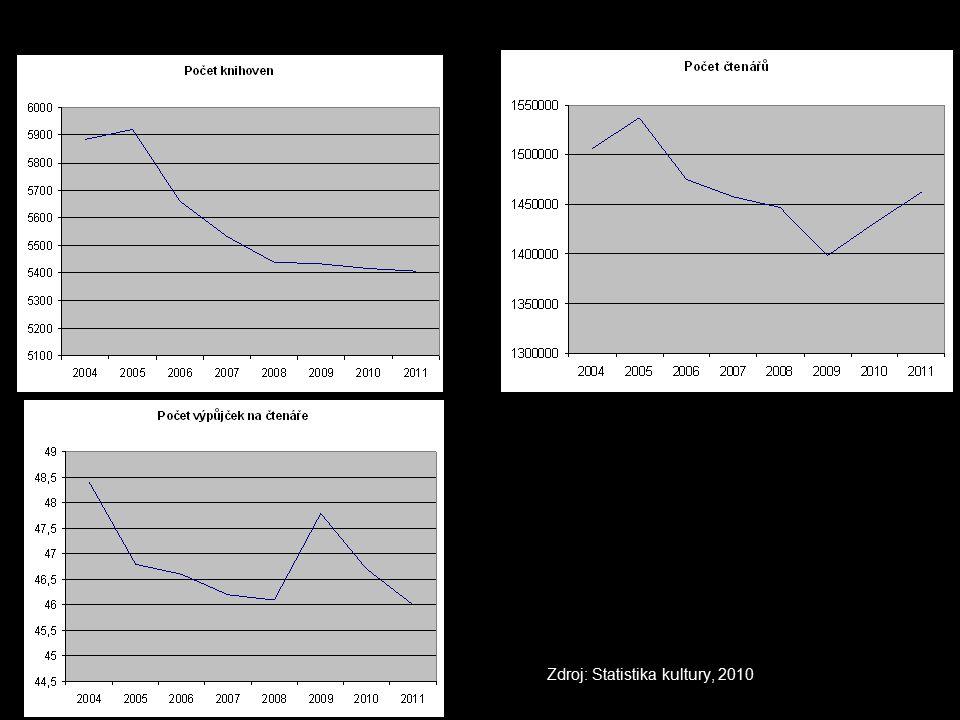 Zdroj: Statistika kultury, 2010