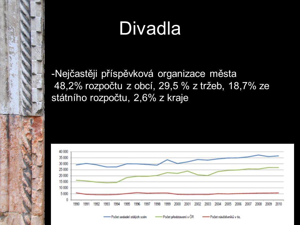 Divadla -Nejčastěji příspěvková organizace města 48,2% rozpočtu z obcí, 29,5 % z tržeb, 18,7% ze státního rozpočtu, 2,6% z kraje