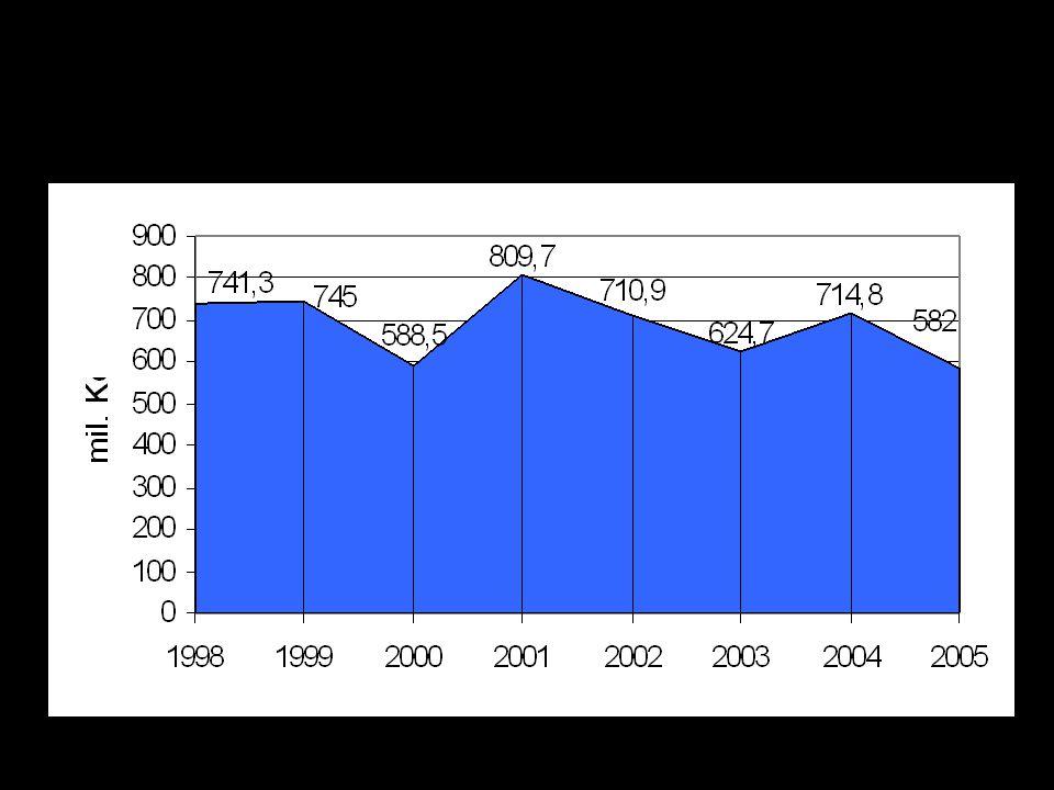 Výdaje MK na pět výše uvedených programů za období 1998 až 2005 (v mil. Kč)