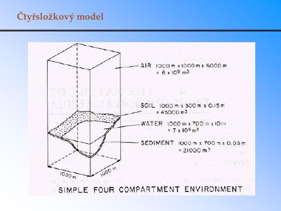 Čtyřsložkový model