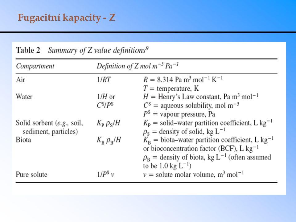 Fugacitní kapacity - Z