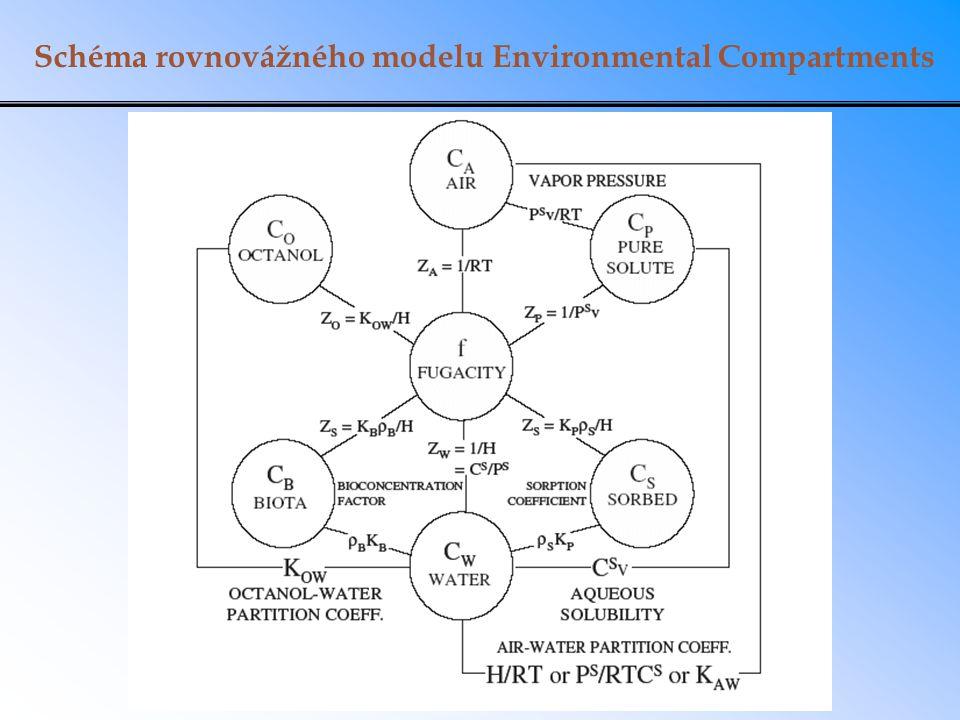 Schéma rovnovážného modelu Environmental Compartments