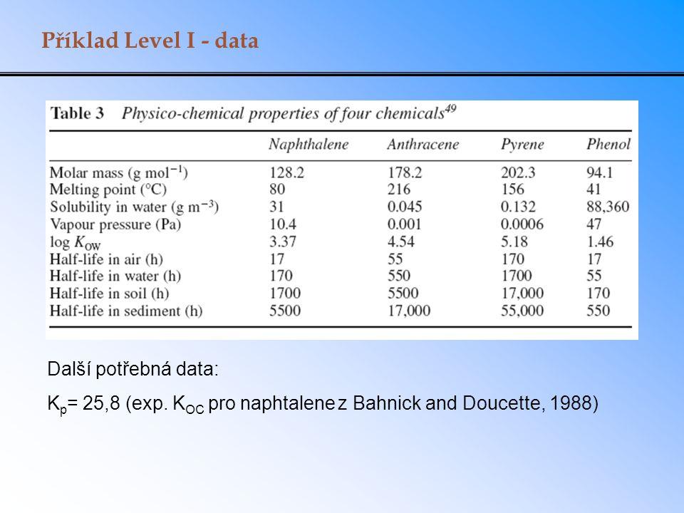 Příklad Level I - data Další potřebná data: K p = 25,8 (exp. K OC pro naphtalene z Bahnick and Doucette, 1988)