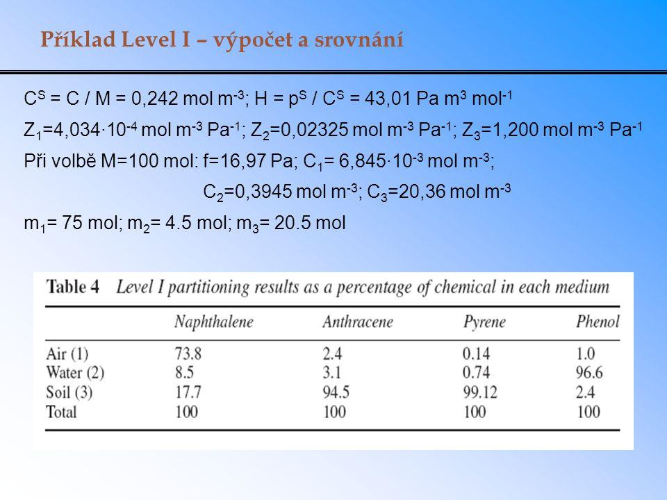 Příklad Level I – výpočet a srovnání C S = C / M = 0,242 mol m -3 ; H = p S / C S = 43,01 Pa m 3 mol -1 Z 1 =4,034·10 -4 mol m -3 Pa -1 ; Z 2 =0,02325