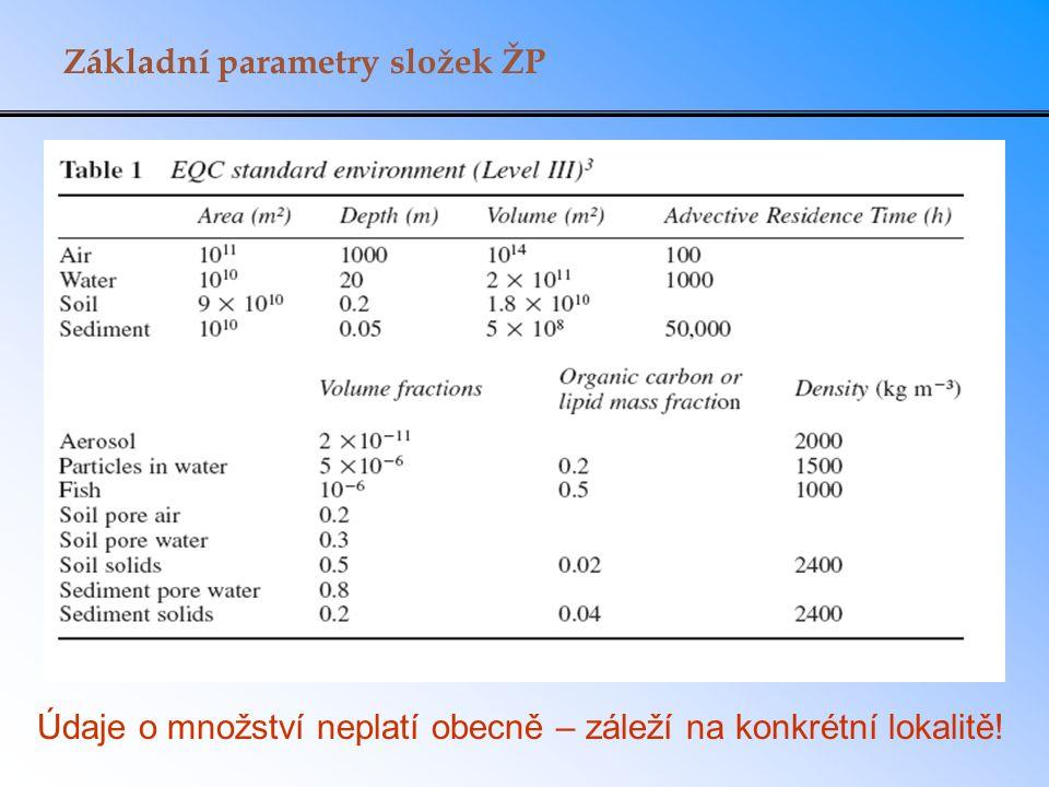 Základní parametry složek ŽP Údaje o množství neplatí obecně – záleží na konkrétní lokalitě!
