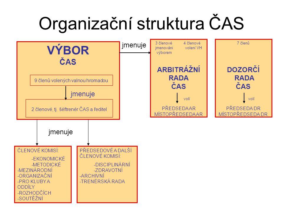 Organizační struktura ČAS VÝBOR ČAS 9 členů volených valnou hromadou 2 členové, tj. šéftrenér ČAS a ředitel ČLENOVÉ KOMISÍ: - EKONOMICKÉ - METODICKÉ -