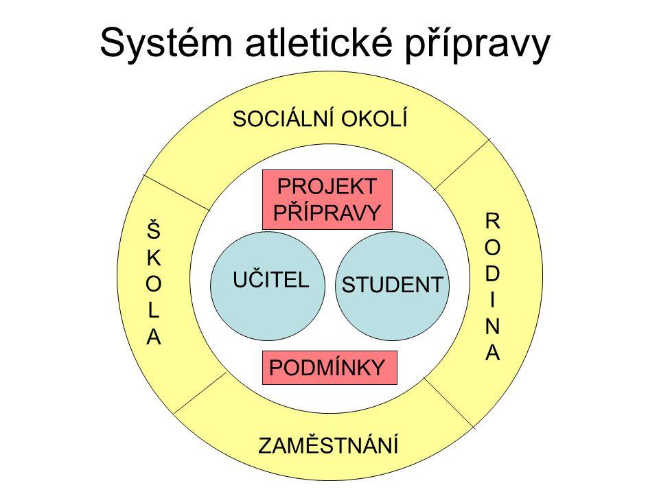 Systém atletické přípravy SOCIÁLNÍ OKOLÍ ŠKOLAŠKOLA RODINARODINA ZAMĚSTNÁNÍ UČITEL STUDENT PROJEKT PŘÍPRAVY PODMÍNKY