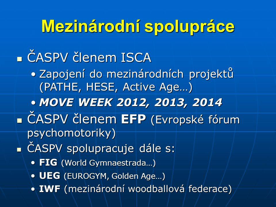 Mezinárodní spolupráce ČASPV členem ISCA ČASPV členem ISCA Zapojení do mezinárodních projektů (PATHE, HESE, Active Age…)Zapojení do mezinárodních projektů (PATHE, HESE, Active Age…) MOVE WEEK 2012, 2013, 2014MOVE WEEK 2012, 2013, 2014 ČASPV členem EFP (Evropské fórum psychomotoriky) ČASPV členem EFP (Evropské fórum psychomotoriky) ČASPV spolupracuje dále s: ČASPV spolupracuje dále s: FIG (World Gymnaestrada…)FIG (World Gymnaestrada…) UEG (EUROGYM, Golden Age…)UEG (EUROGYM, Golden Age…) IWF (mezinárodní woodballová federace)IWF (mezinárodní woodballová federace)