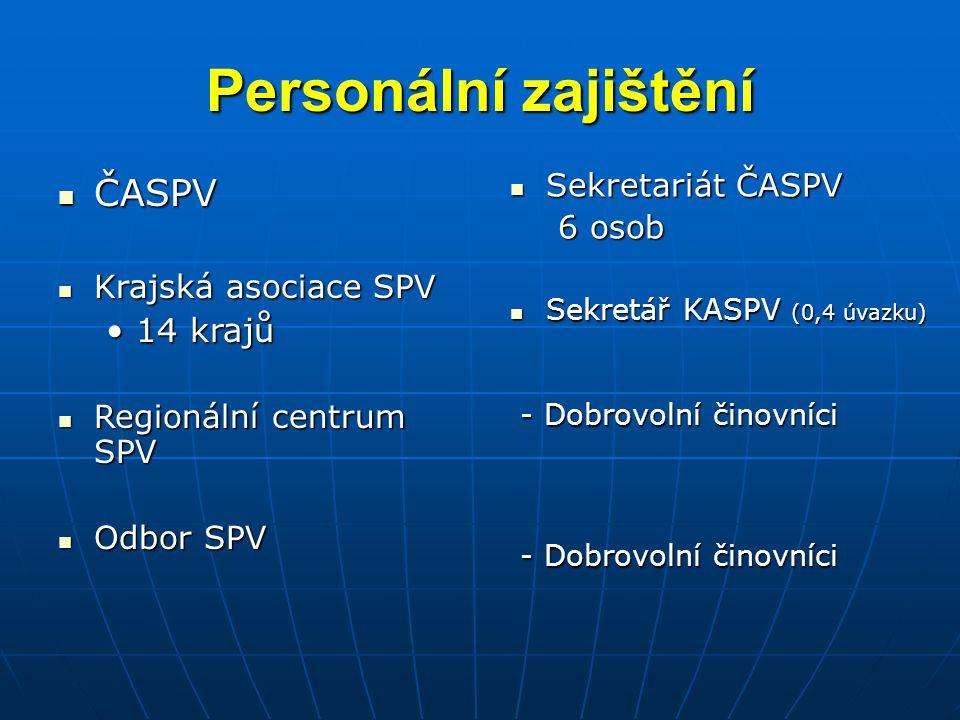 Personální zajištění ČASPV ČASPV Krajská asociace SPV Krajská asociace SPV 14 krajů14 krajů Regionální centrum SPV Regionální centrum SPV Odbor SPV Odbor SPV Sekretariát ČASPV Sekretariát ČASPV 6 osob Sekretář KASPV (0,4 úvazku) Sekretář KASPV (0,4 úvazku) - Dobrovolní činovníci - Dobrovolní činovníci