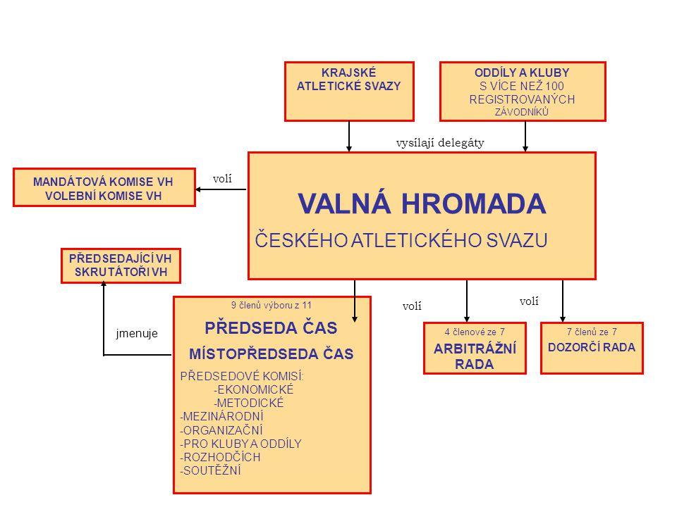 VALNÁ HROMADA ČESKÉHO ATLETICKÉHO SVAZU 7 členů ze 7 DOZORČÍ RADA 4 členové ze 7 ARBITRÁŽNÍ RADA 9 členů výboru z 11 PŘEDSEDA ČAS MÍSTOPŘEDSEDA ČAS PŘEDSEDOVÉ KOMISÍ: - EKONOMICKÉ - METODICKÉ - MEZINÁRODNÍ - ORGANIZAČNÍ - PRO KLUBY A ODDÍLY - ROZHODČÍCH - SOUTĚŽNÍ PŘEDSEDAJÍCÍ VH SKRUTÁTOŘI VH MANDÁTOVÁ KOMISE VH VOLEBNÍ KOMISE VH KRAJSKÉ ATLETICKÉ SVAZY ODDÍLY A KLUBY S VÍCE NEŽ 100 REGISTROVANÝCH ZÁVODNÍKŮ volí jmenuje vysílají delegáty