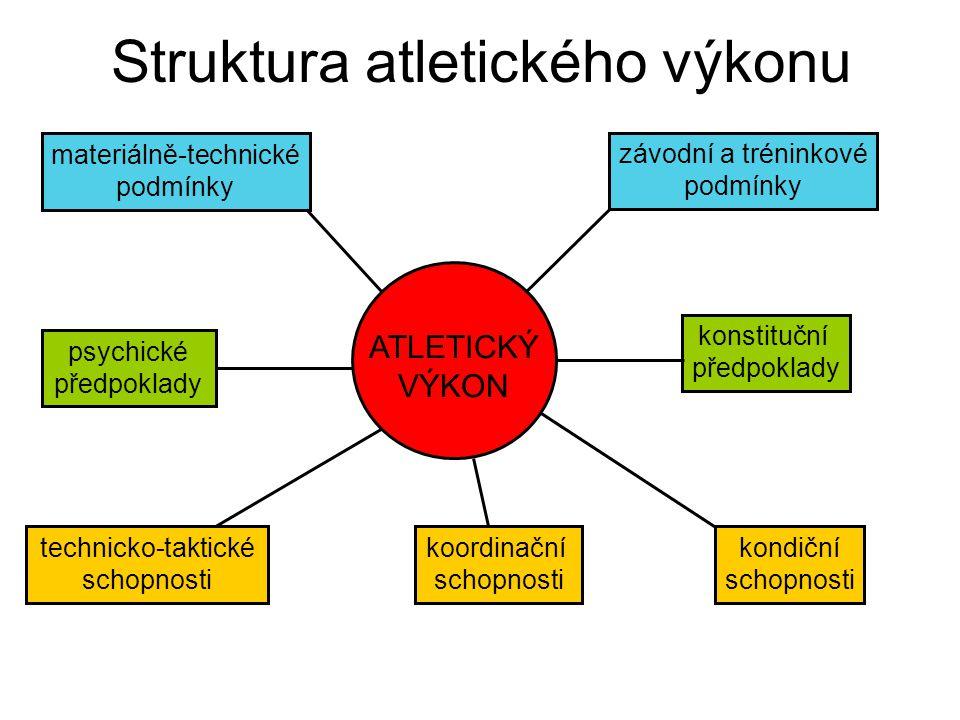 Struktura atletického výkonu ATLETICKÝ VÝKON závodní a tréninkové podmínky materiálně-technické podmínky psychické předpoklady konstituční předpoklady kondiční schopnosti koordinační schopnosti technicko-taktické schopnosti