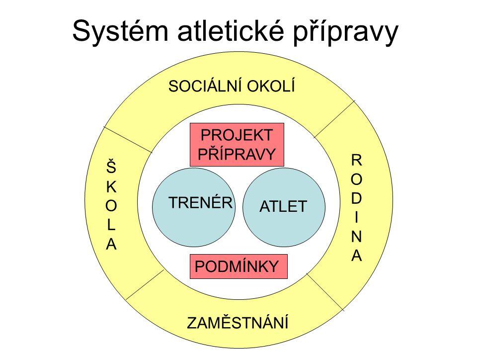 Systém atletické přípravy SOCIÁLNÍ OKOLÍ ŠKOLAŠKOLA RODINARODINA ZAMĚSTNÁNÍ TRENÉR ATLET PROJEKT PŘÍPRAVY PODMÍNKY