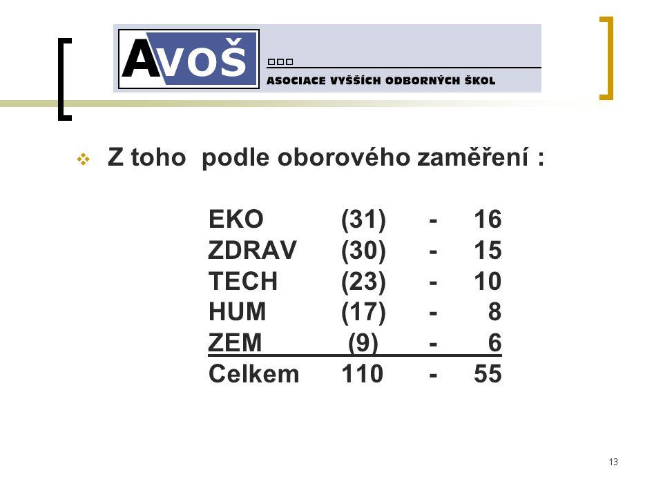 13  Z toho podle oborového zaměření : EKO (31) -16 ZDRAV (30) -15 TECH(23) -10 HUM(17) - 8 ZEM (9) - 6 Celkem110 -55