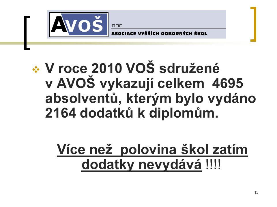 15  V roce 2010 VOŠ sdružené v AVOŠ vykazují celkem 4695 absolventů, kterým bylo vydáno 2164 dodatků k diplomům.