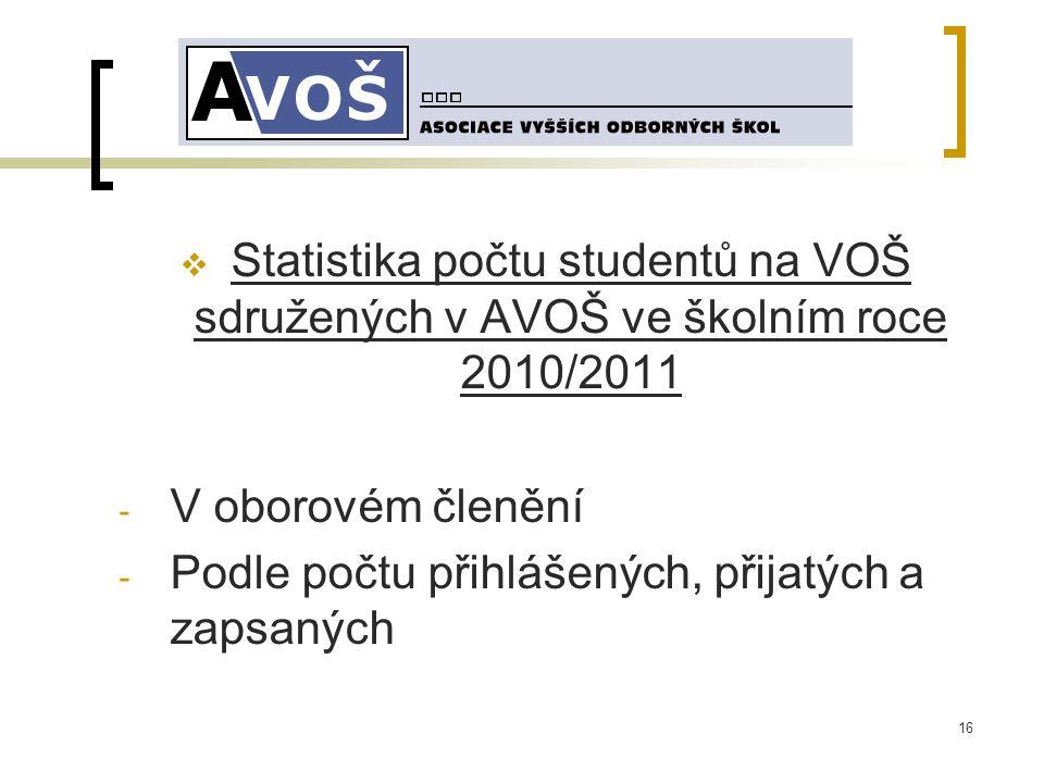 16  Statistika počtu studentů na VOŠ sdružených v AVOŠ ve školním roce 2010/2011 - V oborovém členění - Podle počtu přihlášených, přijatých a zapsaných