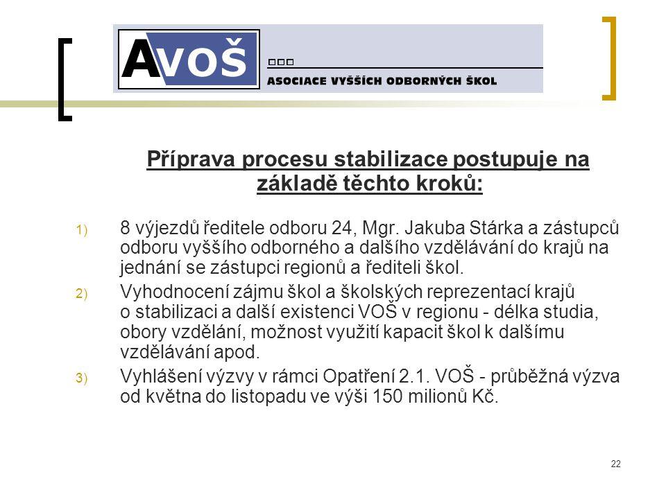 22 Příprava procesu stabilizace postupuje na základě těchto kroků: 1) 8 výjezdů ředitele odboru 24, Mgr.