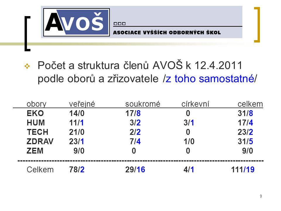 9  Počet a struktura členů AVOŠ k 12.4.2011 podle oborů a zřizovatele /z toho samostatné/ oboryveřejnésoukromé církevní celkem EKO 14/0 17/8 0 31/8 HUM 11/1 3/2 3/1 17/4 TECH 21/0 2/2 0 23/2 ZDRAV 23/1 7/4 1/0 31/5 ZEM 9/0 0 0 9/0 ----------------------------------------------------------------------------------------------- Celkem 78/2 29/16 4/1 111/19