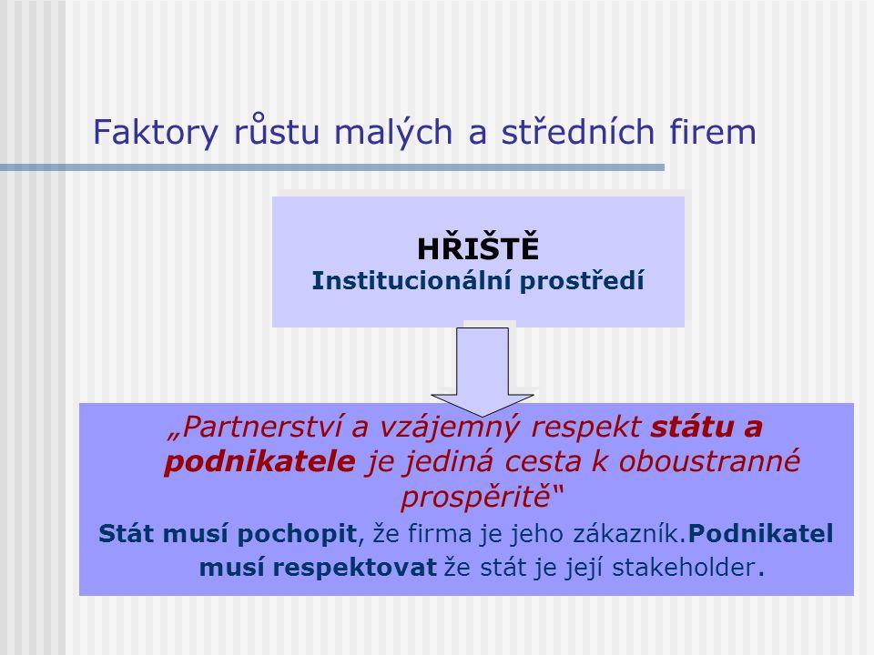 """Faktory růstu malých a středních firem """"Partnerství a vzájemný respekt státu a podnikatele je jediná cesta k oboustranné prospěritě"""" Stát musí pochopi"""