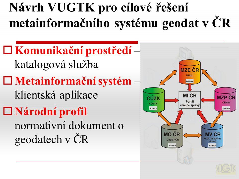 Návrh VUGTK pro cílové řešení metainformačního systému geodat v ČR  Komunikační prostředí – katalogová služba  Metainformační systém – klientská apl
