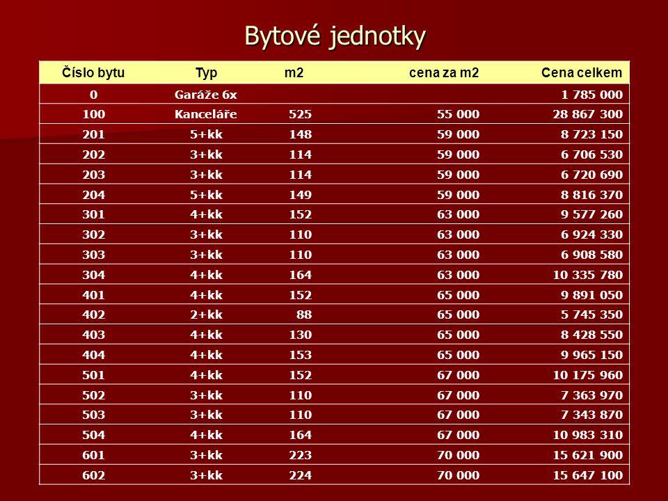 Konkurence Aktuální ceny v lokalitě: 76.300 - 84.700 Kč/m2 Ceny jsou ALL INCLUSIVE a zahrnují DPH, rozšířené pojištění, luxusní provedení i pokročilou bezpečnost.