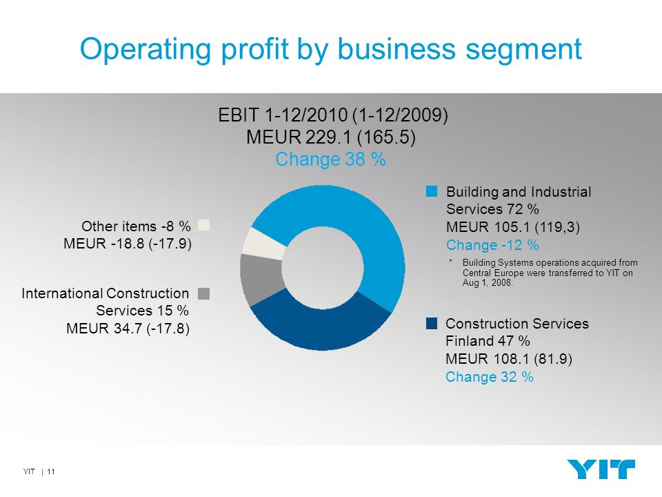 YIT | 11 Operating profit by business segment Building and Industrial Services 72 % MEUR 105.1 (119,3) Change -12 % Construction Services Finland 47 % MEUR 108.1 (81.9) Change 32 % International Construction Services 15 % MEUR 34.7 (-17.8) EBIT 1-12/2010 (1-12/2009) MEUR 229.1 (165.5) Change 38 % Other items -8 % MEUR -18.8 (-17.9) * Building Systems operations acquired from Central Europe were transferred to YIT on Aug 1, 2008.