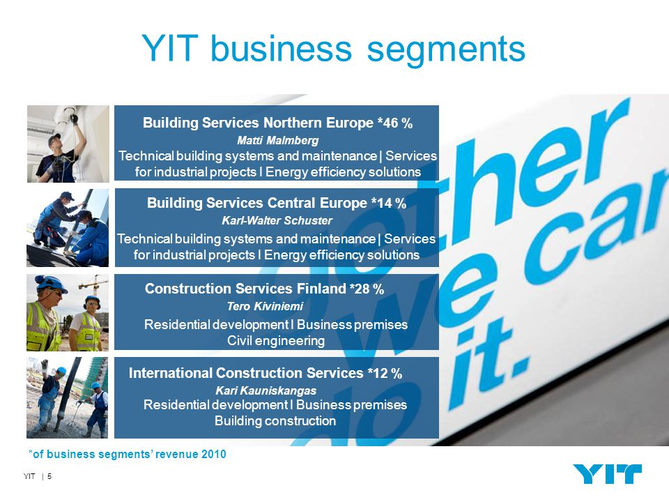 YIT | 5 YIT business segments Technical building systems and maintenance | Services for industrial projects I Energy efficiency solutions Building Services Northern Europe * 46 % Matti Malmberg Residential development I Business premises Building construction International Construction Services *12 % Kari Kauniskangas Residential development I Business premises Civil engineering Construction Services Finland *28 % Tero Kiviniemi Building Services Central Europe * 14 % Karl-Walter Schuster *of business segments' revenue 2010 Technical building systems and maintenance | Services for industrial projects I Energy efficiency solutions