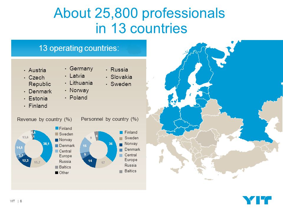 YIT | 6 About 25,800 professionals in 13 countries 13 operating countries: Finland Sweden Norway Denmark Central Europe Russia Baltics Finland Sweden Norway Denmark Central Europe Russia Baltics Other Austria Czech Republic Denmark Estonia Finland Germany Latvia Lithuania Norway Poland Russia Slovakia Sweden Revenue by country (%) Personnel by country (%)