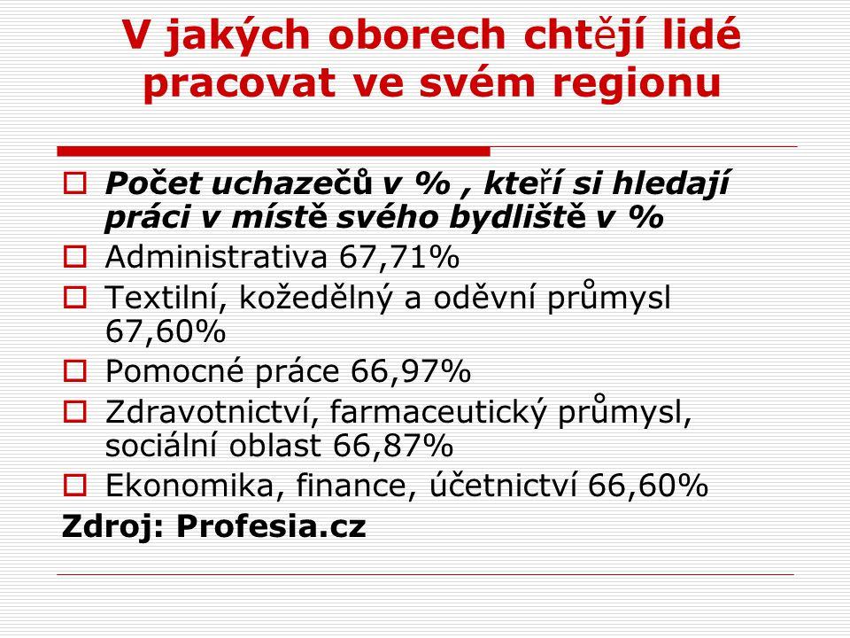 V jakých oborech chtějí lidé pracovat ve svém regionu  Počet uchazečů v %, kteří si hledají práci v místě svého bydliště v %  Administrativa 67,71%  Textilní, kožedělný a oděvní průmysl 67,60%  Pomocné práce 66,97%  Zdravotnictví, farmaceutický průmysl, sociální oblast 66,87%  Ekonomika, finance, účetnictví 66,60% Zdroj: Profesia.cz