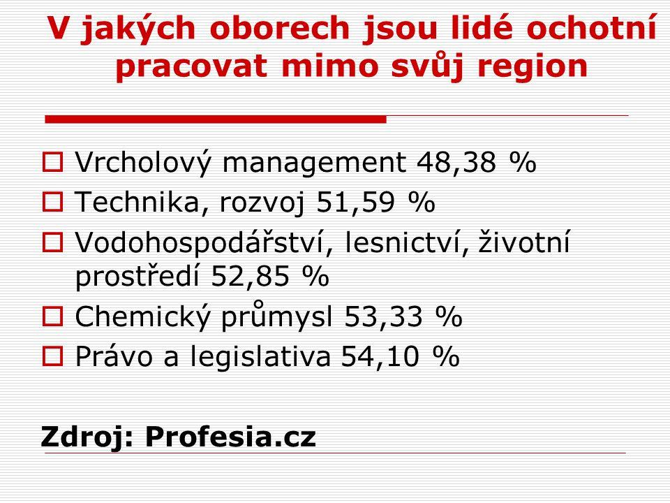 V jakých oborech jsou lidé ochotní pracovat mimo svůj region  Vrcholový management 48,38 %  Technika, rozvoj 51,59 %  Vodohospodářství, lesnictví, životní prostředí 52,85 %  Chemický průmysl 53,33 %  Právo a legislativa 54,10 % Zdroj: Profesia.cz