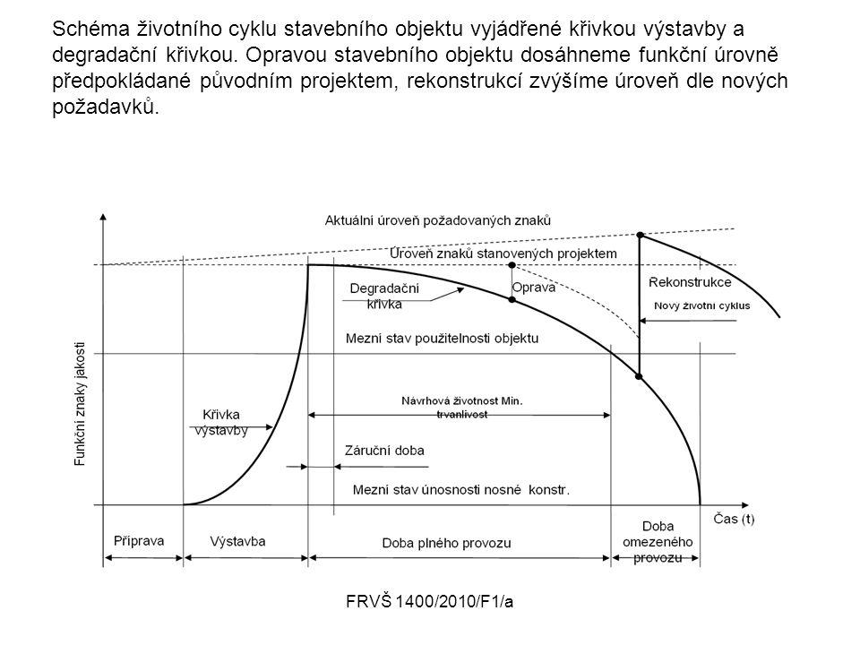 FRVŠ 1400/2010/F1/a Schéma životního cyklu stavebního objektu vyjádřené křivkou výstavby a degradační křivkou. Opravou stavebního objektu dosáhneme fu