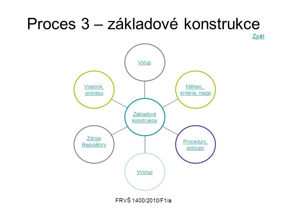 FRVŠ 1400/2010/F1/a Proces 3 – základové konstrukce Zpět Zpět Základové konstrukce Vstup Měření, kritéria, meze Procedury, postupy Výstup Zdroje Regul