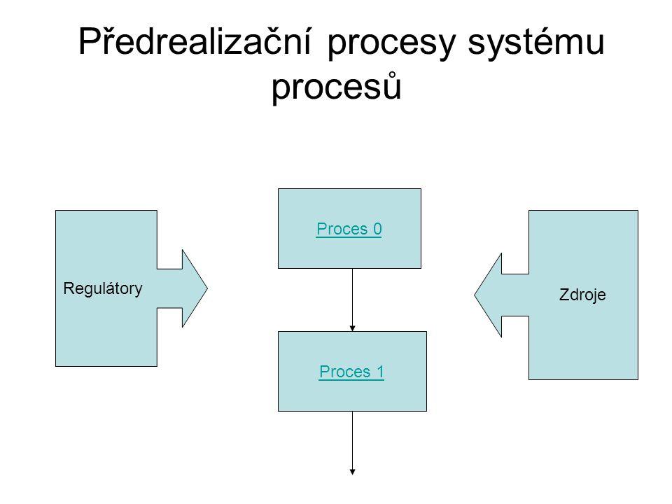 Proces 0 Proces 1 Předrealizační procesy systému procesů Regulátory Zdroje