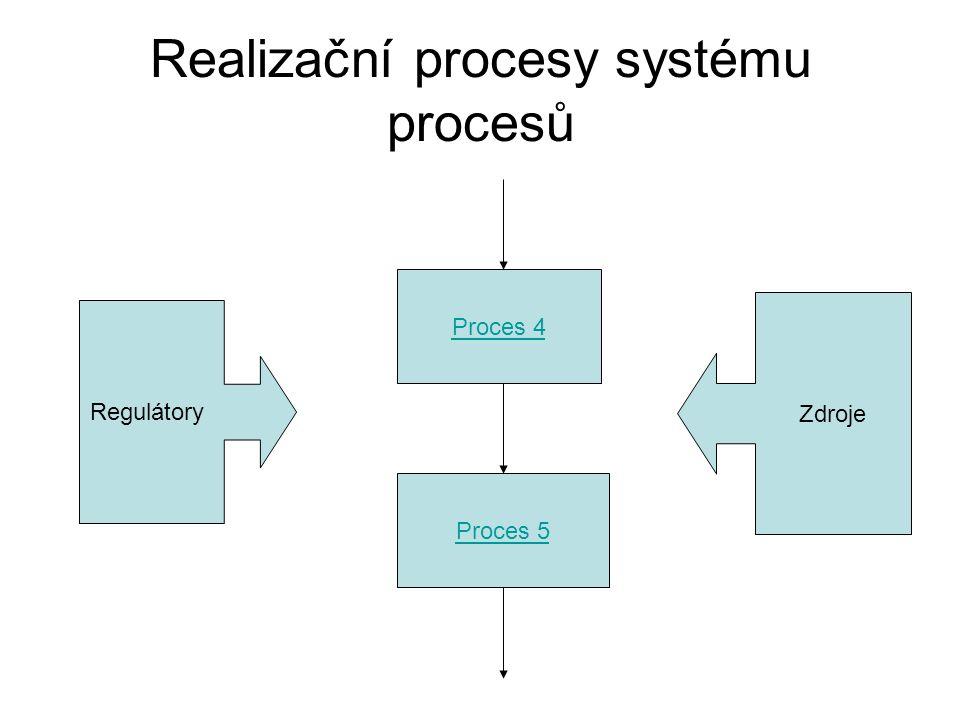Realizační procesy systému procesů Proces 4 Proces 5 Regulátory Zdroje