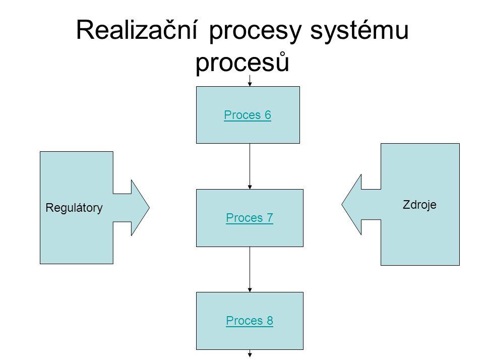 Realizační procesy systému procesů Proces 6 Proces 7 Regulátory Zdroje Proces 8