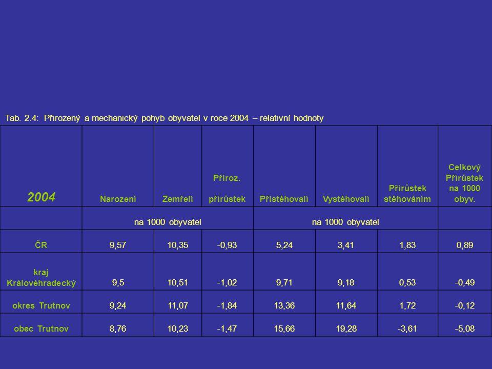 Tab. 2.4: Přirozený a mechanický pohyb obyvatel v roce 2004 – relativní hodnoty 2004 NarozeníZemřelí Přiroz. přírůstekPřistěhovalíVystěhovalí Přírůste