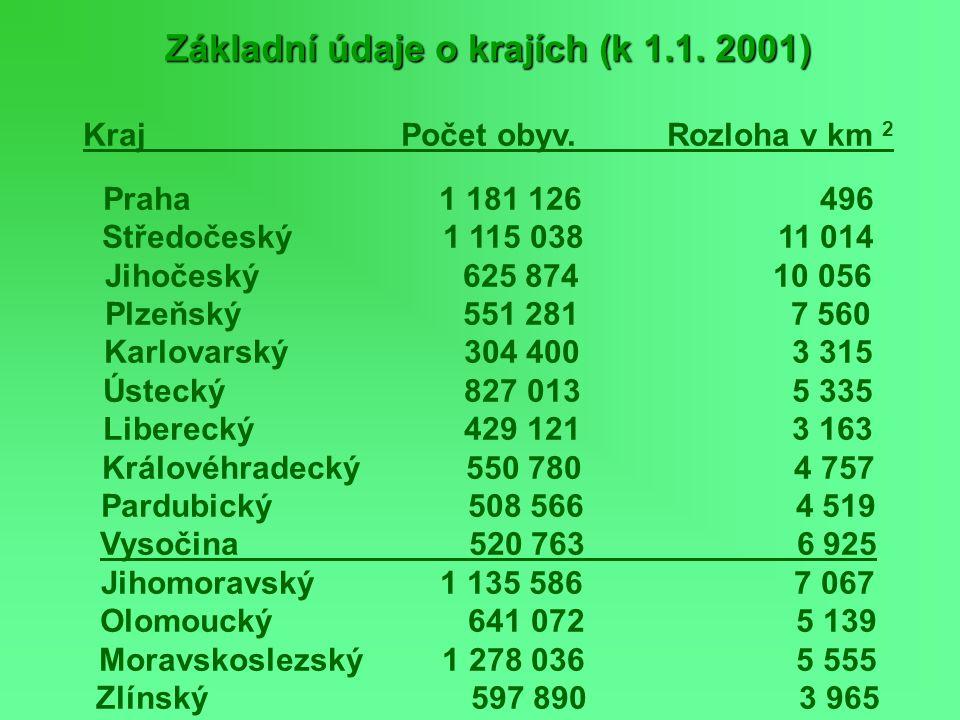 Základní údaje o krajích (k 1.1. 2001) Kraj Počet obyv. Rozloha v km 2 Praha 1 181 126 496 Středočeský 1 115 038 11 014 Jihočeský 625 874 10 056 Plzeň