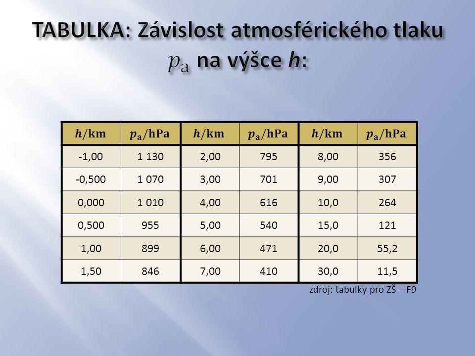 zdroj: tabulky pro ZŠ – F9 -1,001 1302,007958,00356 -0,5001 0703,007019,00307 0,0001 0104,0061610,0264 0,5009555,0054015,0121 1,008996,0047120,055,2 1,508467,0041030,011,5