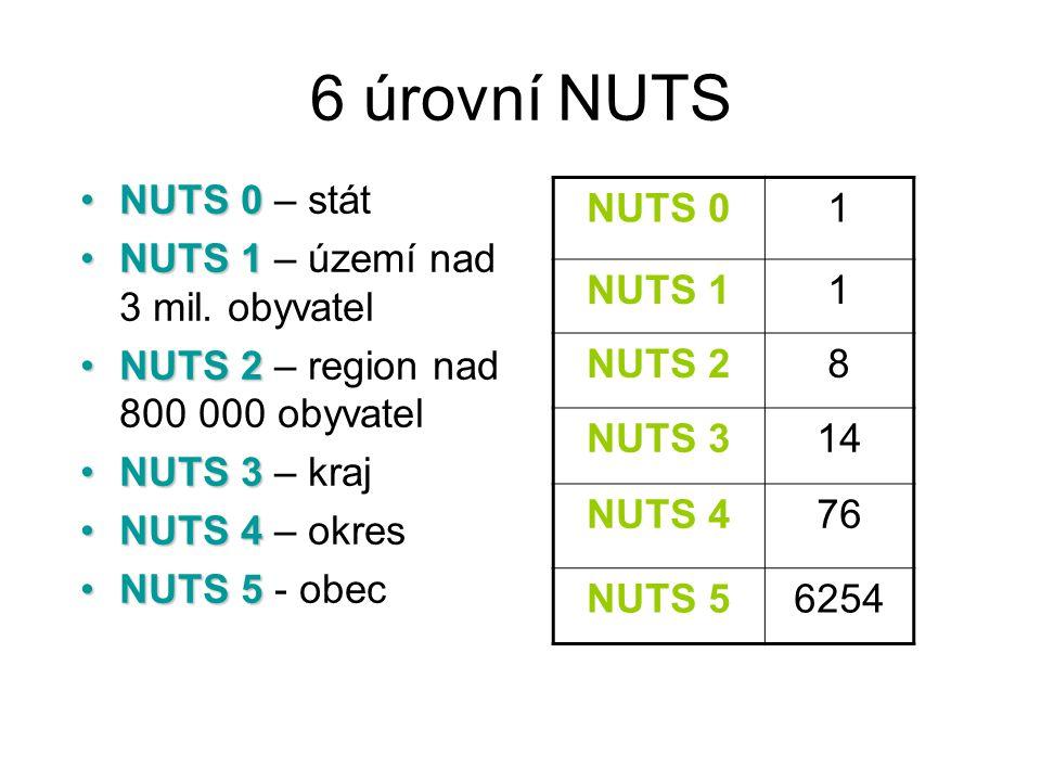 6 úrovní NUTS NUTS 0NUTS 0 – stát NUTS 1NUTS 1 – území nad 3 mil. obyvatel NUTS 2NUTS 2 – region nad 800 000 obyvatel NUTS 3NUTS 3 – kraj NUTS 4NUTS 4