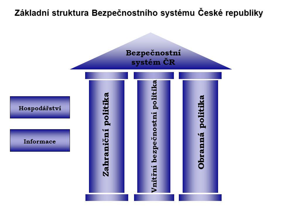 Bezpečnostní strategie České republiky II Základní dokument, vztahující se k tématu zajišťování bezpečnosti České republiky. Na základě bezpečnostních