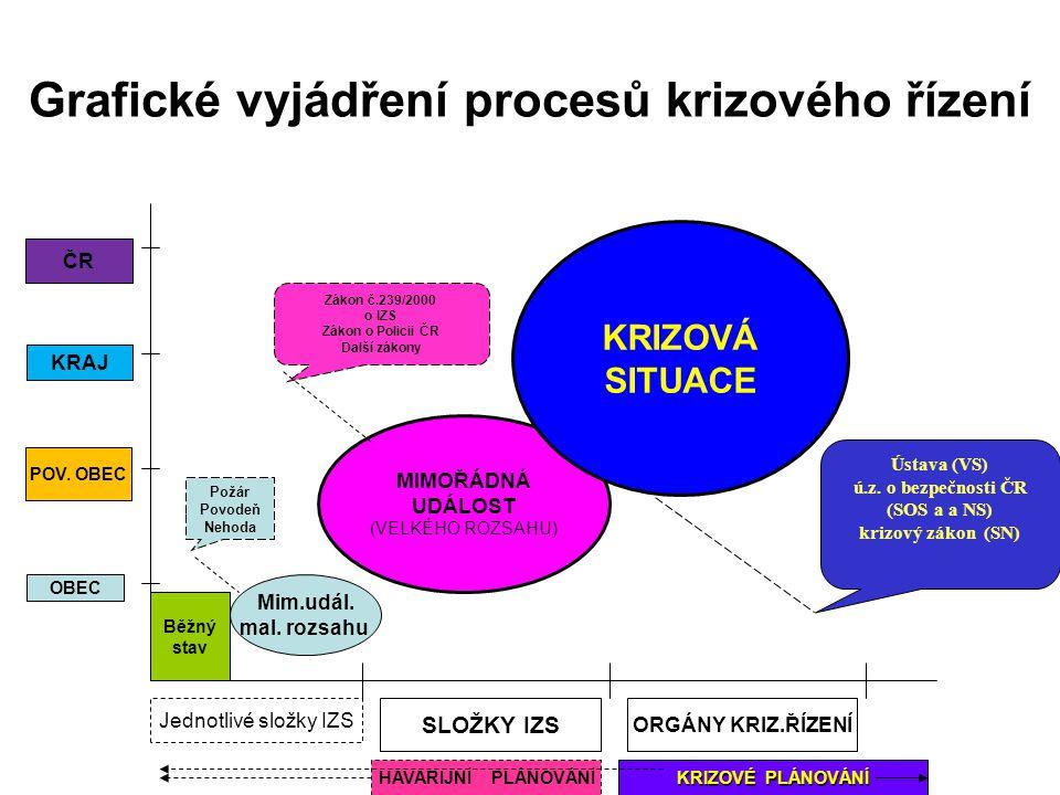 Mimořádná událost a krizová situace běžná každodenní (standardní) činnosti veřejné správy a jejich výkonných složek VERSUS mimořádné události (mimořád