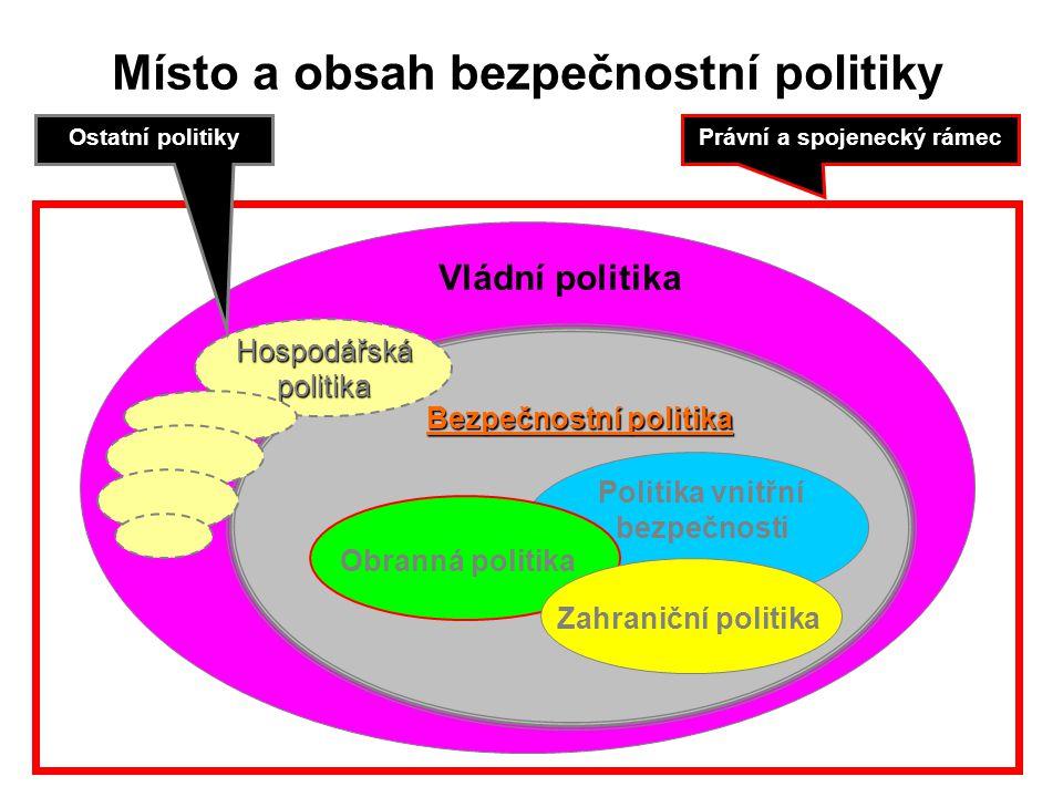 Místo a obsah bezpečnostní politiky Vládní politika Bezpečnostní politika Politika vnitřní bezpečnosti Obranná politika Zahraniční politika Hospodářskápolitika Právní a spojenecký rámecOstatní politiky