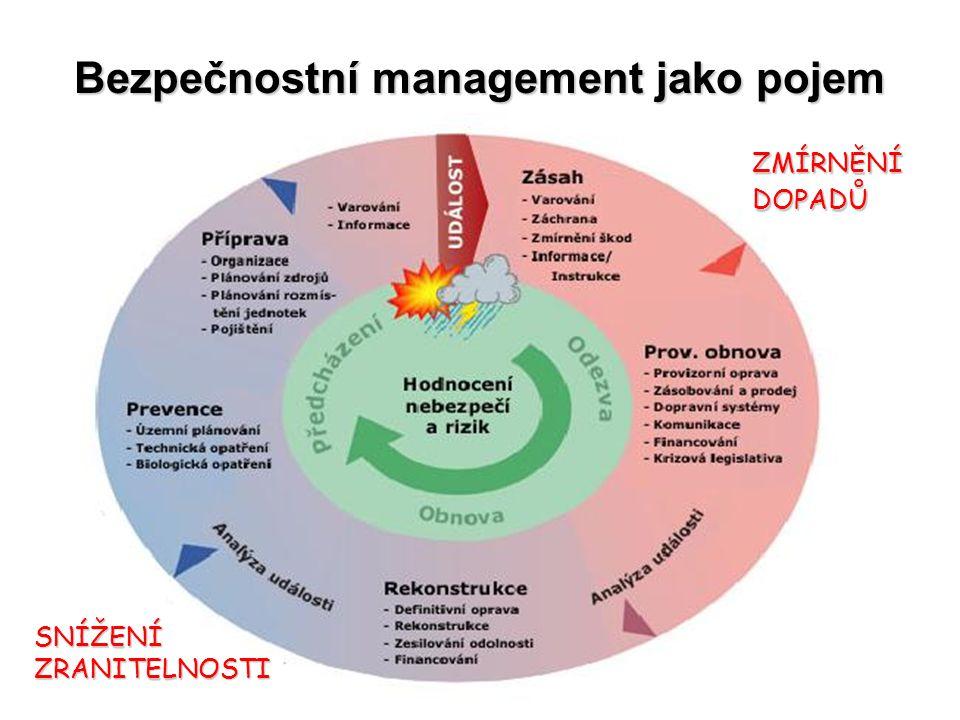 Bezpečnostní management jako pojem SNÍŽENÍZRANITELNOSTI ZMÍRNĚNÍDOPADŮ